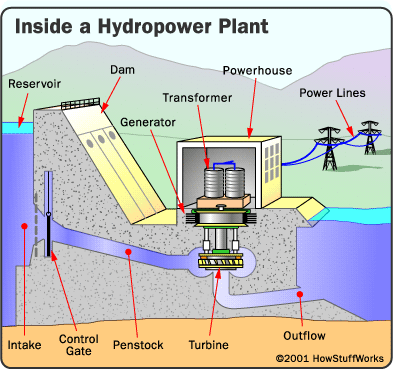Power plant block diagram